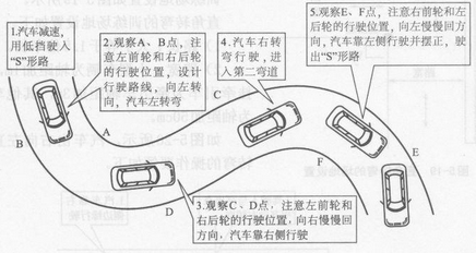 科目二曲线行驶技巧图解